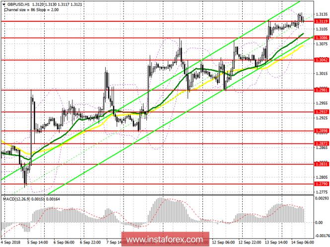 GBP/USD: план на американскую сессию 14 сентября