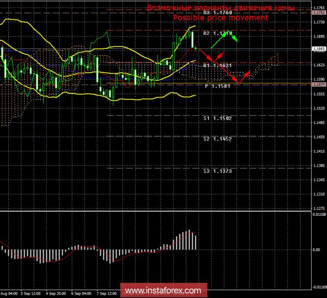 EUR/USD. 14 сентября. Итоги дня