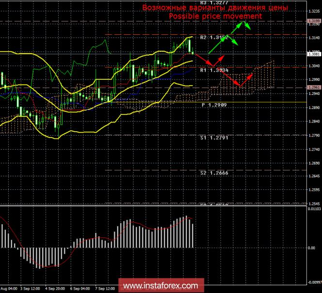 GBP/USD. 14 сентября. Итоги дня
