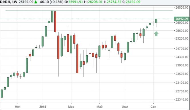Рынки США растут после публикации экономических отчетов