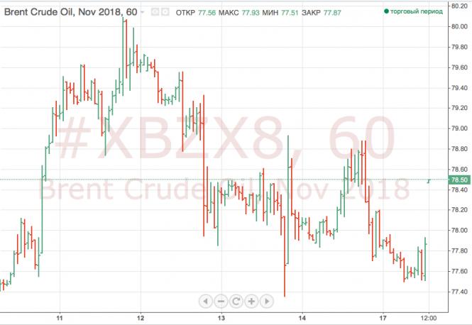 Торговые опасения опускают стоимость нефти