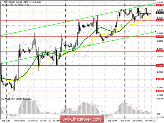 GBP/USD: план на европейскую сессию 19 сентября