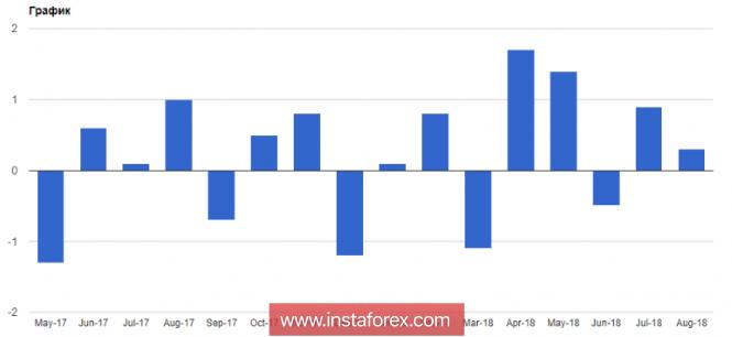 GBP: Фунт растет на позитивном отчете по розничным продажам в Великобритании