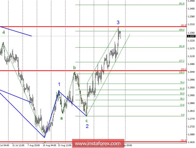 Волновой анализ GBP/USD за 21 сентября