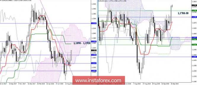 EUR/USD 21 сентября - ждём недельного подтверждения