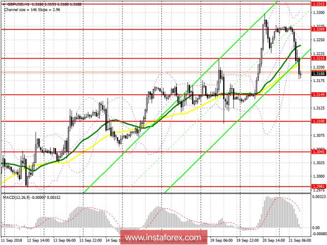 GBP/USD: план на американскую сессию 21 сентября