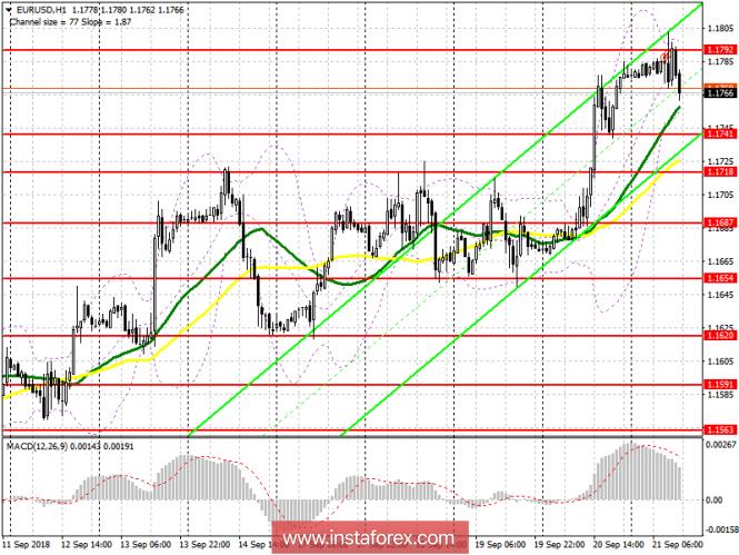 EUR/USD: план на американскую сессию 21 сентября
