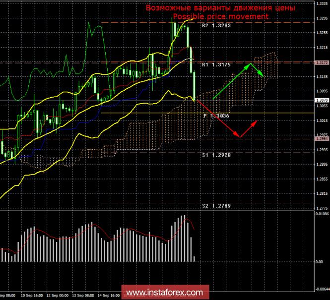 GBP/USD. 21 сентября. Итоги дня