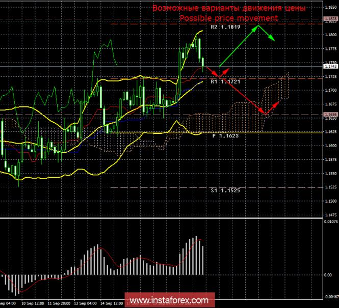 EUR/USD. 21 сентября. Итоги дня