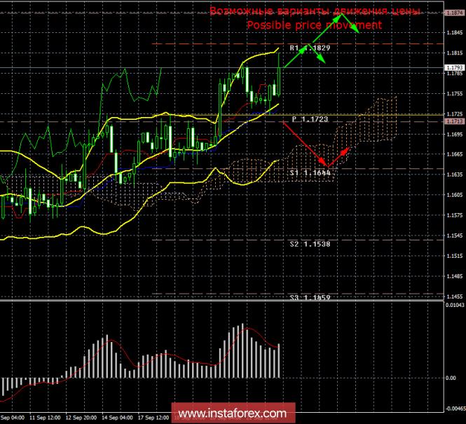 EUR/USD. 24 сентября. Итоги дня