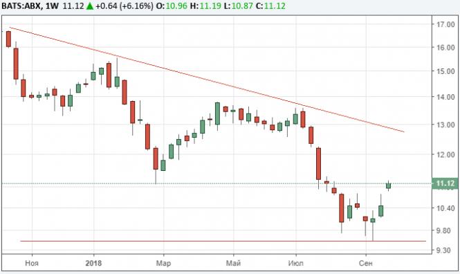 Золотодобывающая Barrick Gold выкупит Randgold Resources за $18,3 млрд