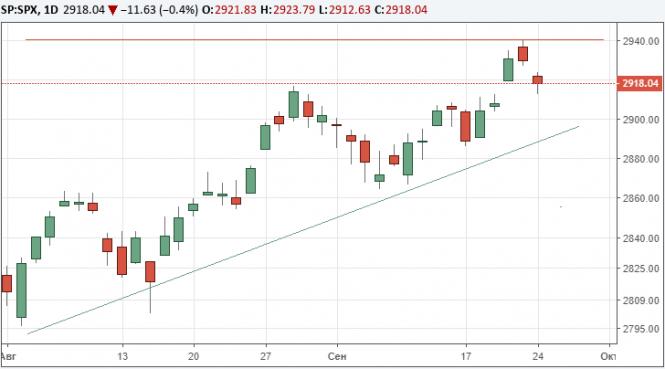 Фондовые рынки США снижаются после введения новых пошлин