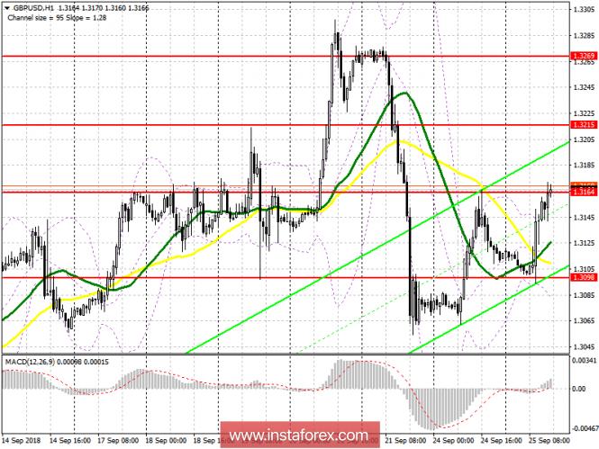 GBP/USD: план на американскую сессию 25 сентября