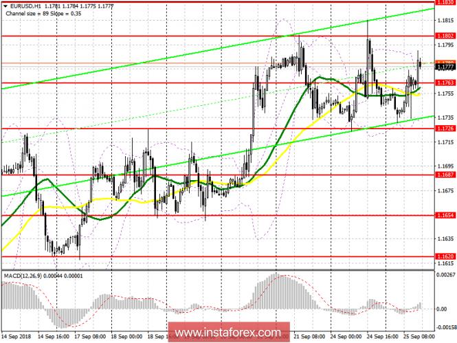 EUR/USD: план на американскую сессию 25 сентября