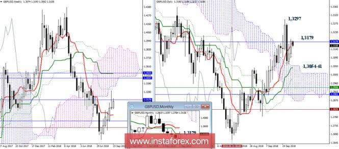 GBP/USD 26 сентября - рекомендации технического анализа