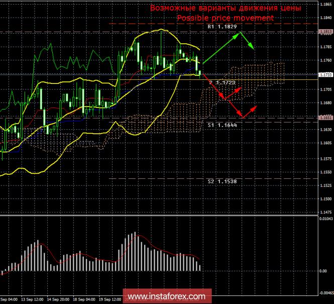 EUR/USD. 26 сентября. Итоги дня