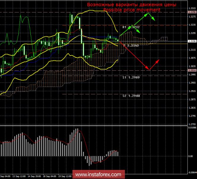 GBP/USD. 26 сентября. Итоги дня