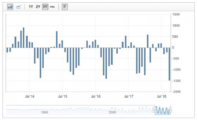 Внешнеторговый дефицит Новой Зеландии достиг исторического максимума