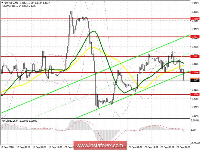 GBP/USD: план на европейскую сессию 27 сентября