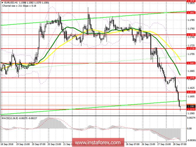 EUR/USD: план на американскую сессию 28 сентября
