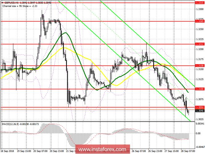 GBP/USD: план на американскую сессию 28 сентября