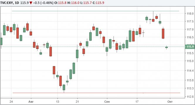 Евро дешевеет из-за опасений по поводу Италии