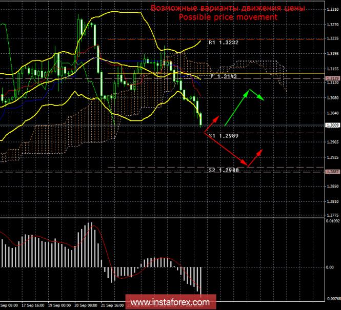 GBP/USD. 28 сентября. Итоги дня
