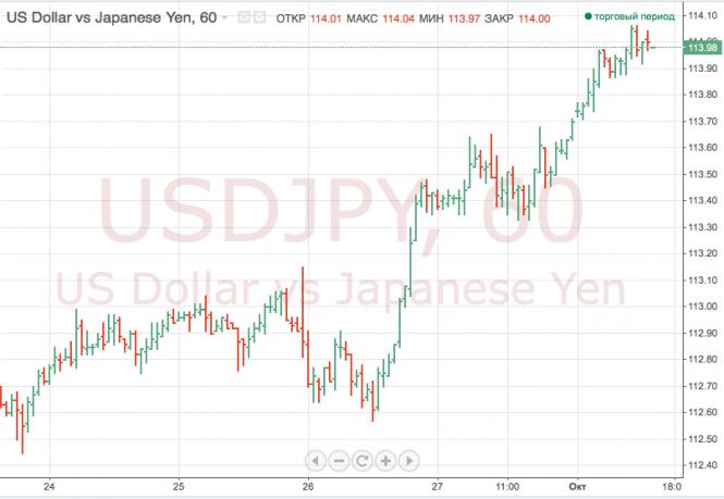 Иена снижается в паре с долларом