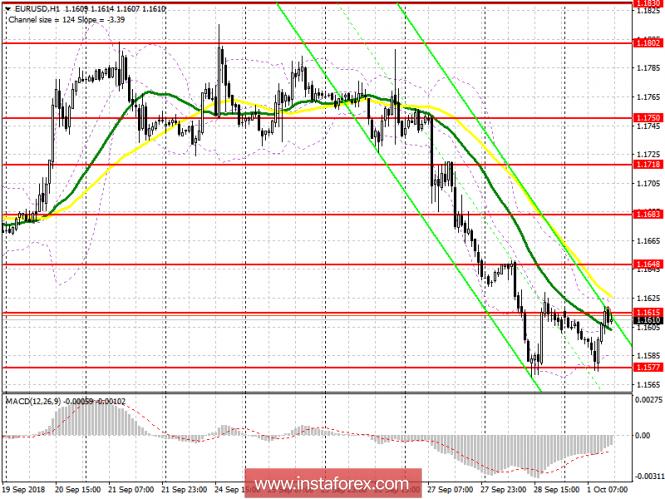 EUR/USD: план на американскую сессию 1 октября