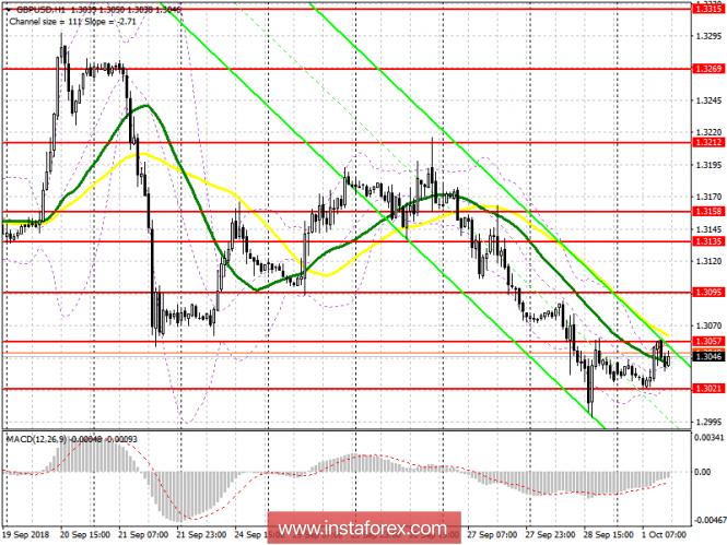 GBP/USD: план на американскую сессию 1 октября