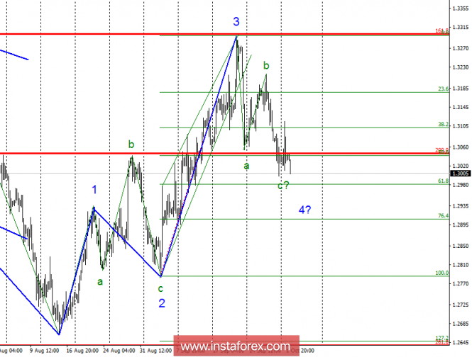 Волновой анализ GBP/USD за 2 октября