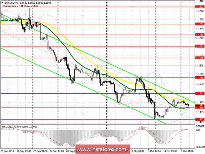 EUR/USD: план на европейскую сессию 5 октября
