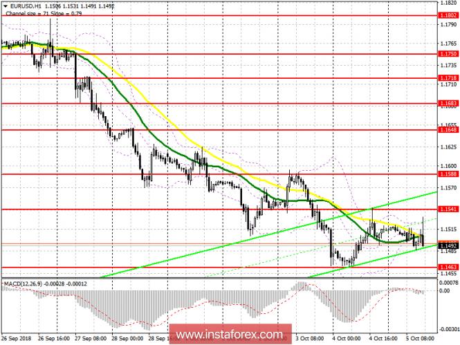 EUR/USD: план на американскую сессию 5 октября