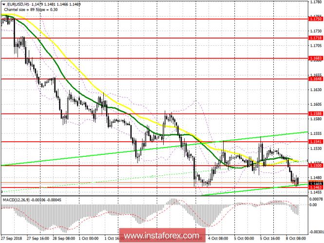 EUR/USD: план на американскую сессию 8 октября