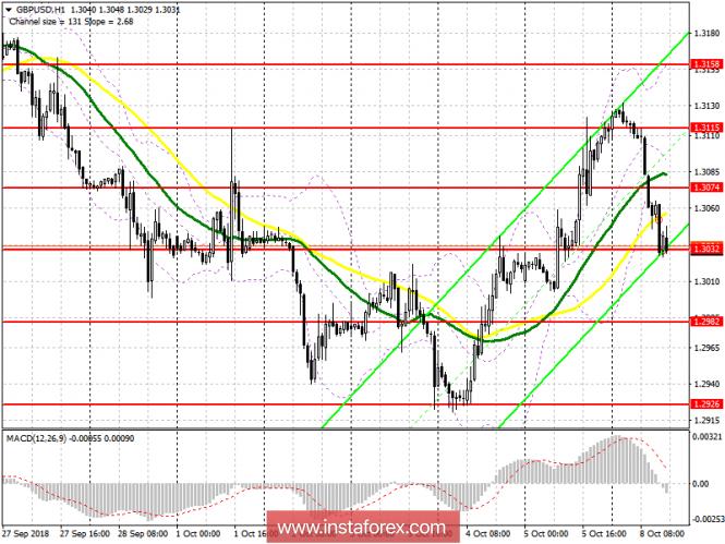 GBP/USD: план на американскую сессию 8 октября