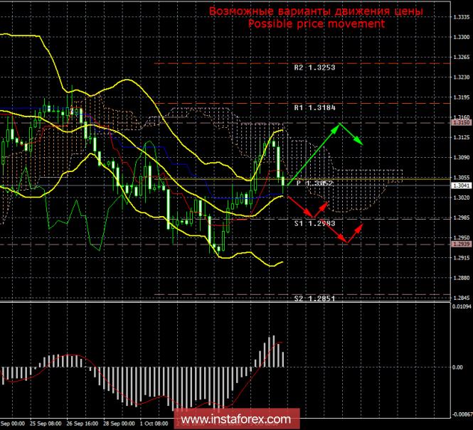 GBP/USD. 8 октября. Итоги дня