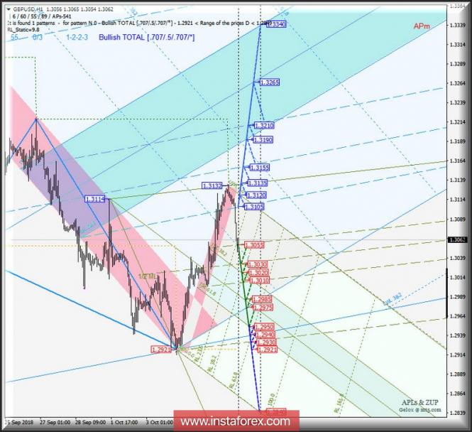 GBP/USD h1. Варианты развития движения 08.10_12.10.2018 г