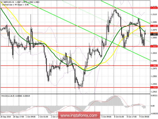 GBP/USD: план на американскую сессию 9 октября
