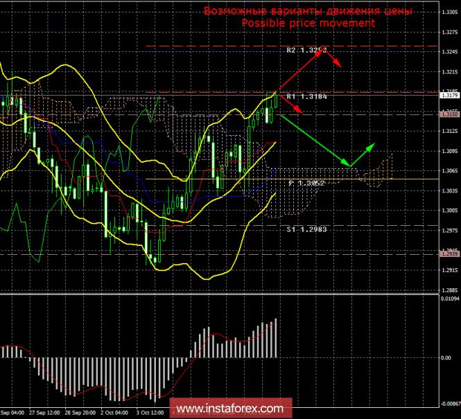 GBP/USD. 10 октября. Итоги дня