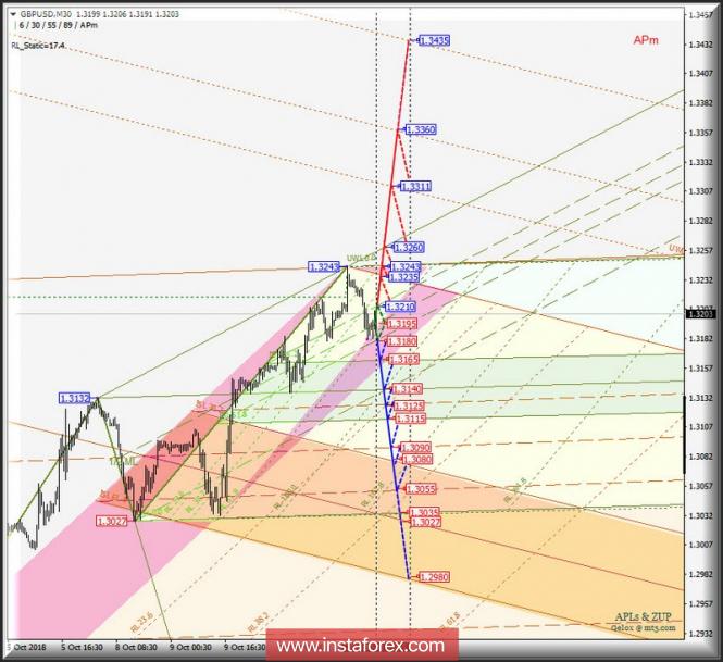 GBP/USD m30. Оперативный анализ движения на 11_12 октября 2018 г