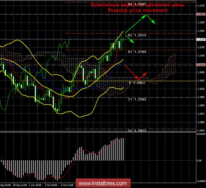 GBP/USD. 11 октября. Итоги дня