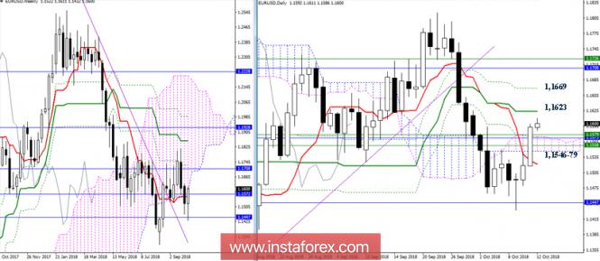 EUR/USD 12 октября - рекомендации технического анализа