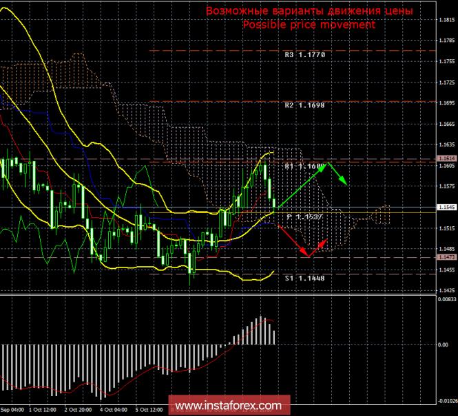 EUR/USD. 12 октября. Итоги дня
