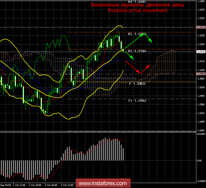 GBP/USD. 12 октября. Итоги дня