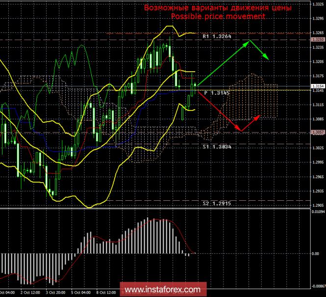 GBP/USD. 15 октября. Итоги дня