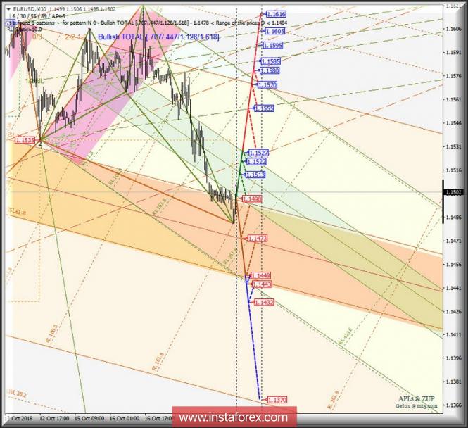 EUR/USD m30. Оперативный анализ движения на 18_19 октября 2018 г