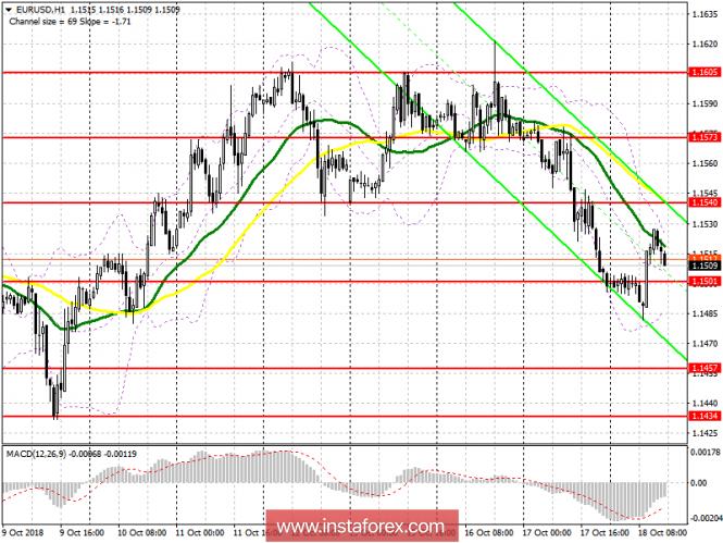 EUR/USD: план на американскую сессию 18 октября