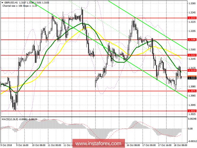 GBP/USD: план на американскую сессию 18 октября