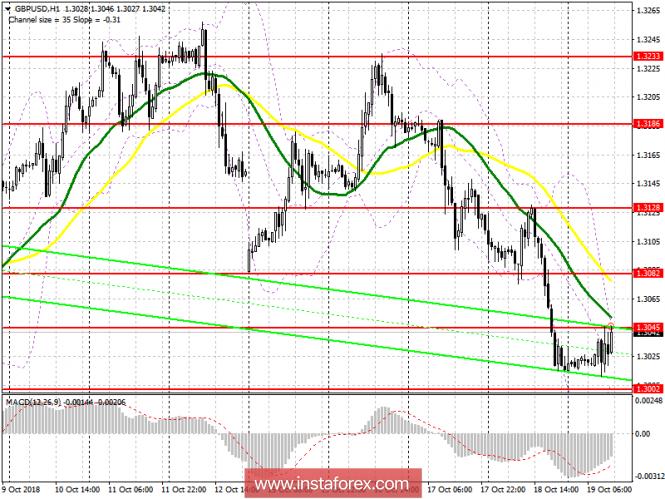 GBP/USD: план на американскую сессию 19 октября