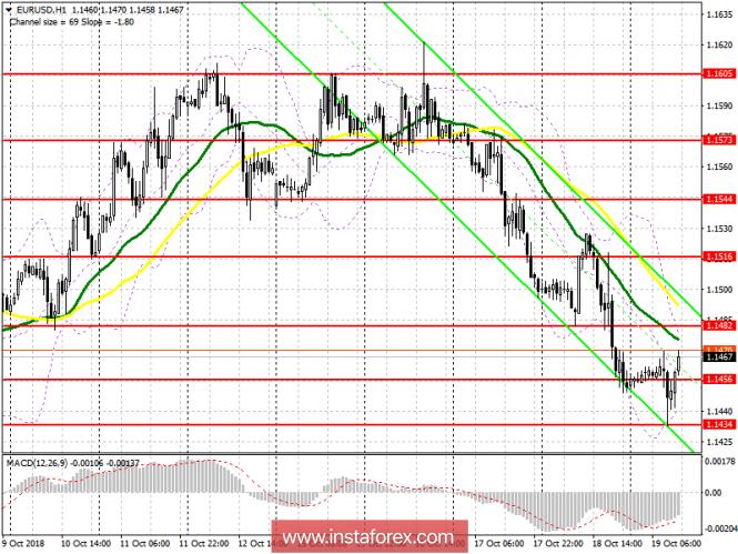 EUR/USD: план на американскую сессию 19 октября